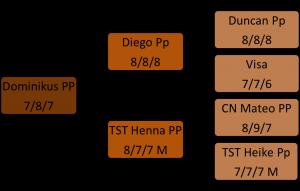 Abstammung Dominikus